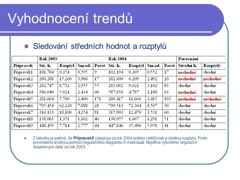 Vyhodnocení trendů Sledování středních hodnot a rozptylů Z tabulky je patrné, že Přípravek5 vykazuje za rok 2004 pokles výtěžnosti a změnu rozptylu.