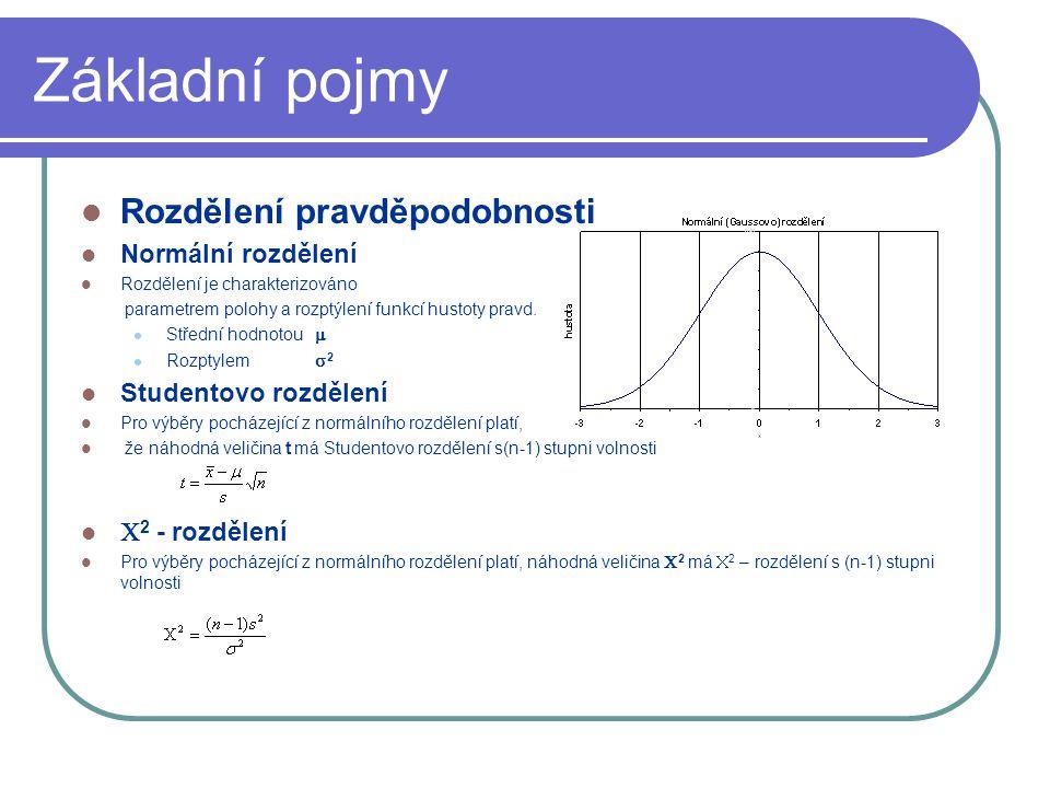 Základní pojmy Rozdělení pravděpodobnosti Normální rozdělení Rozdělení je charakterizováno parametrem polohy a rozptýlení funkcí hustoty pravd.
