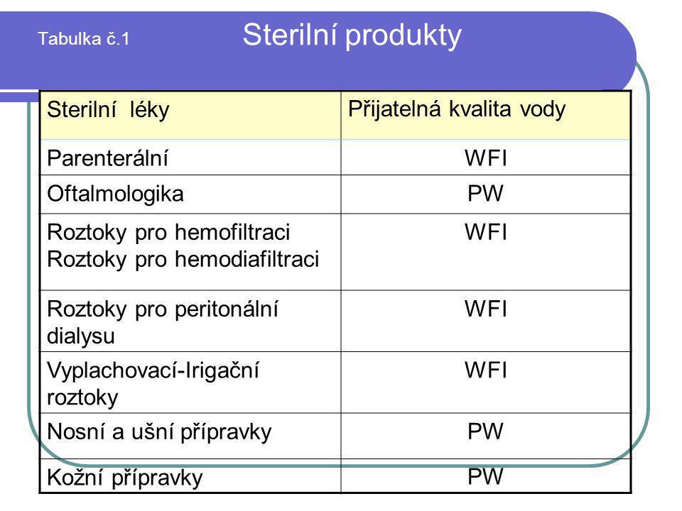 Tabulka č.1 Sterilní produkty Sterilní lékyPřijatelná kvalita vody ParenterálníWFI OftalmologikaPW Roztoky pro hemofiltraci Roztoky pro hemodiafiltrac