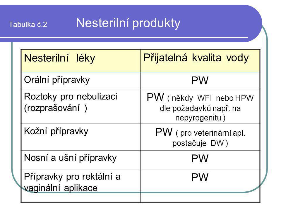 Tabulka č.2 Nesterilní produkty Nesterilní lékyPřijatelná kvalita vody Orální přípravky PW Roztoky pro nebulizaci (rozprašování ) PW ( někdy WFI nebo