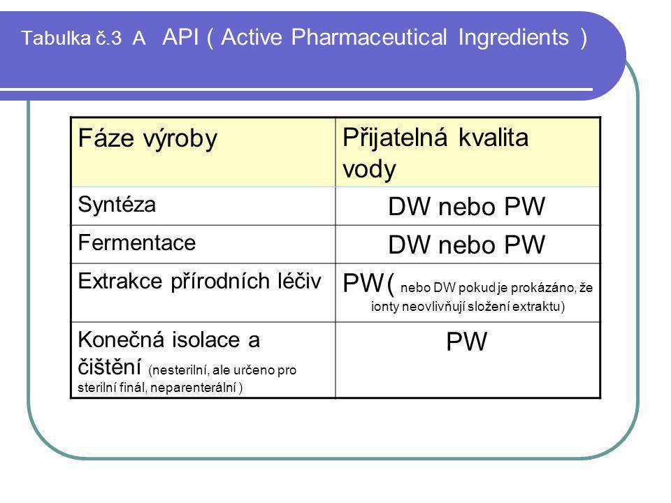 Tabulka č.3 A API ( Active Pharmaceutical Ingredients ) Fáze výrobyPřijatelná kvalita vody Syntéza DW nebo PW Fermentace DW nebo PW Extrakce přírodníc