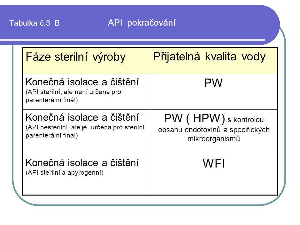 Tabulka č.3 B API pokračování Fáze sterilní výrobyPřijatelná kvalita vody Konečná isolace a čištění (API sterilní, ale není určena pro parenterální fi