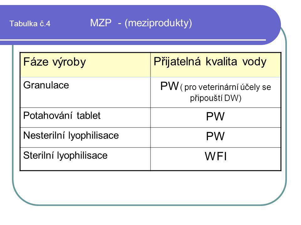 Tabulka č.4 MZP - (meziprodukty) Fáze výrobyPřijatelná kvalita vody Granulace PW ( pro veterinární účely se připouští DW) Potahování tablet PW Nesteri