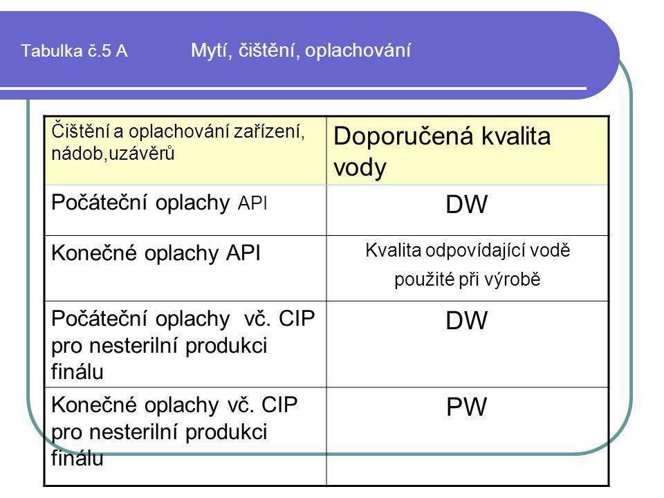 Tabulka č.5 A Mytí, čištění, oplachování Čištění a oplachování zařízení, nádob,uzávěrů Doporučená kvalita vody Počáteční oplachy API DW Konečné oplach