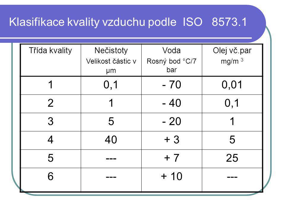 Klasifikace kvality vzduchu podle ISO 8573.1 Třída kvalityNečistoty Velikost částic v μm Voda Rosný bod °C/7 bar Olej vč.par mg/m 3 10,1- 700,01 21- 4