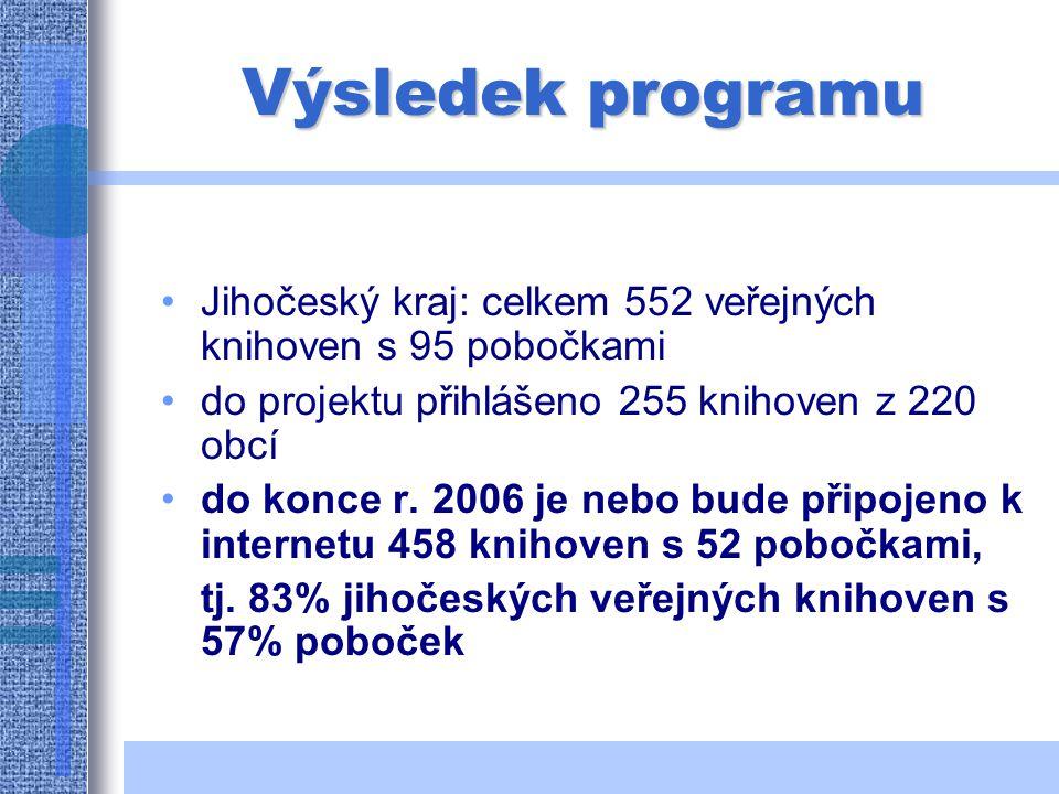 Pro knihovny v malých obcích Průměrný počet obyvatel v obcích, přihlášených do projektu (s výjimkou Českých Budějovic, Písku, Prachatic, Strakonic a Tábora) – 315 obyvatel