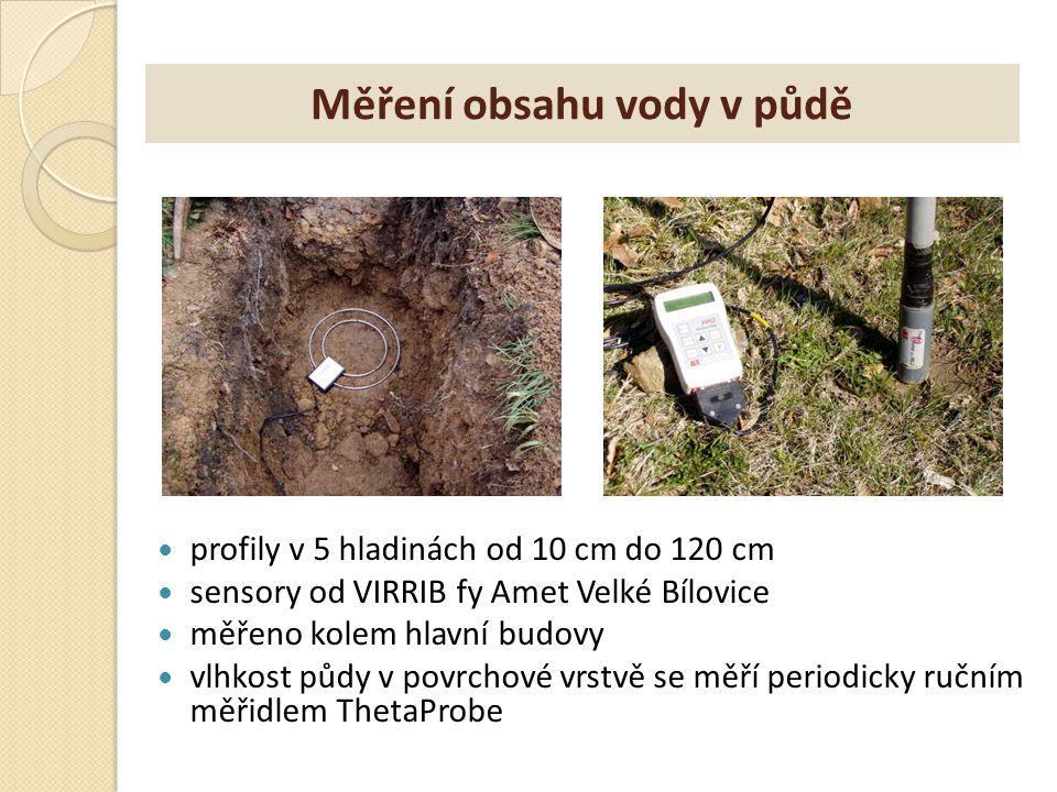Měření obsahu vody v půdě profily v 5 hladinách od 10 cm do 120 cm sensory od VIRRIB fy Amet Velké Bílovice měřeno kolem hlavní budovy vlhkost půdy v