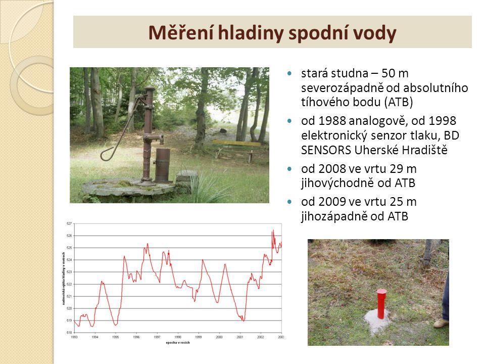 Měření hladiny spodní vody stará studna – 50 m severozápadně od absolutního tíhového bodu (ATB) od 1988 analogově, od 1998 elektronický senzor tlaku,