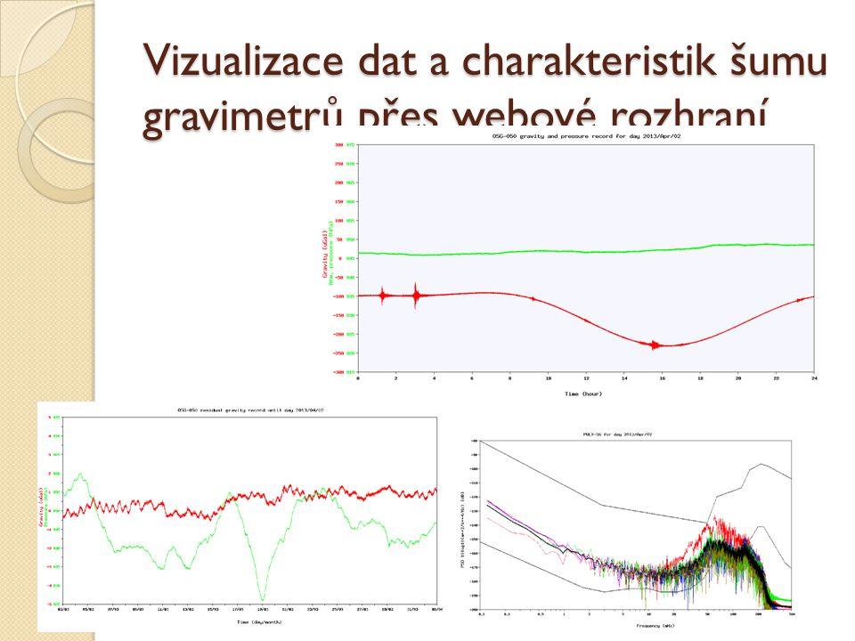Vizualizace dat a charakteristik šumu gravimetrů přes webové rozhraní