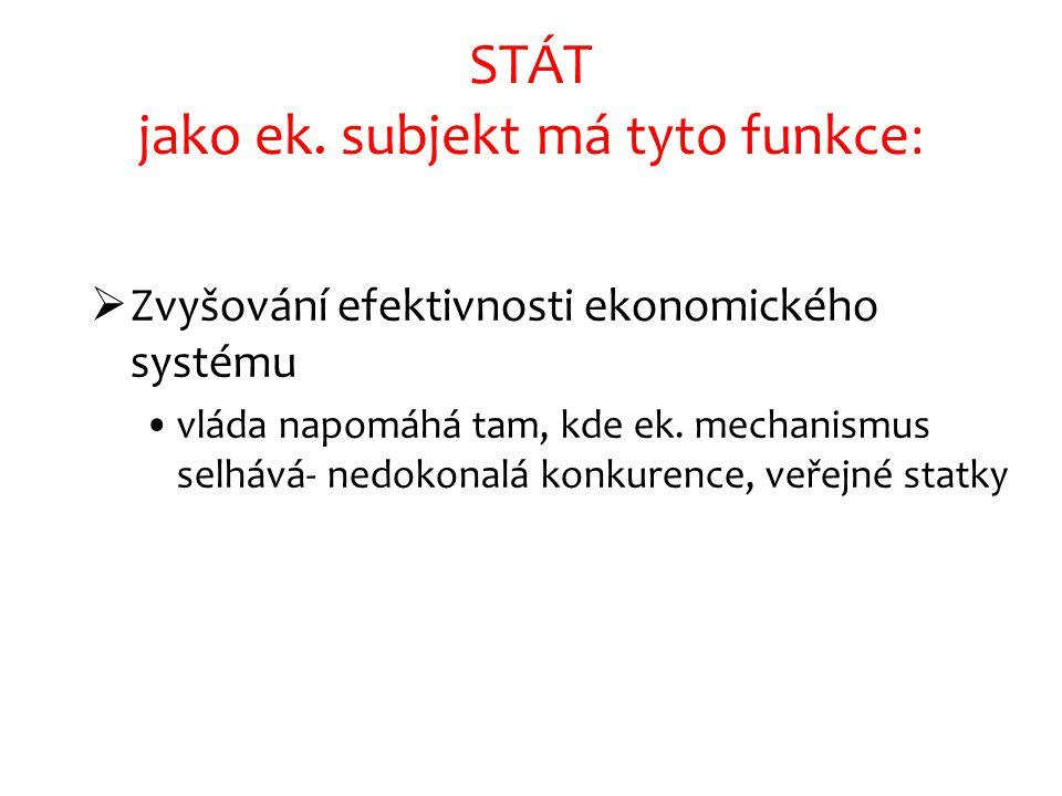 STÁT jako ek. subjekt má tyto funkce:  Zvyšování efektivnosti ekonomického systému vláda napomáhá tam, kde ek. mechanismus selhává- nedokonalá konkur
