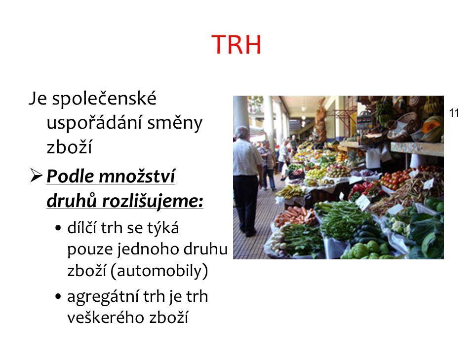 TRH Je společenské uspořádání směny zboží  Podle množství druhů rozlišujeme: dílčí trh se týká pouze jednoho druhu zboží (automobily) agregátní trh je trh veškerého zboží 11