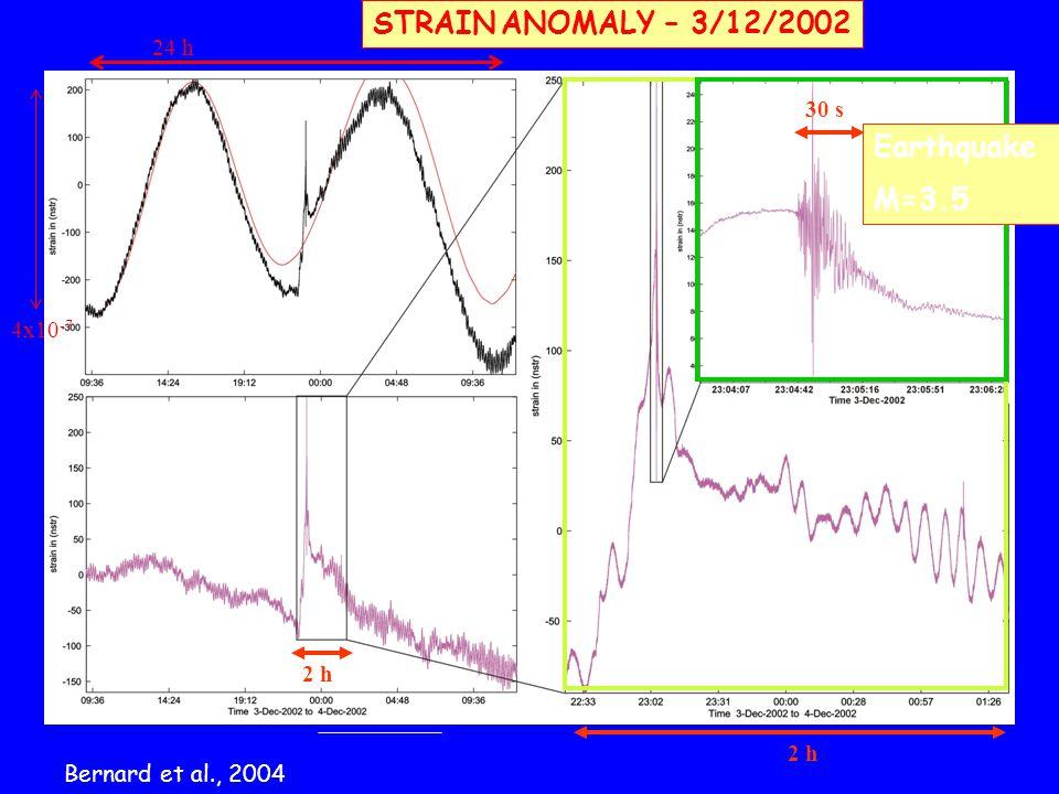 STRAIN ANOMALY – 3/12/2002 4x10 -7 24 h 2 h 30 s Earthquake M=3.5 2 h Bernard et al., 2004