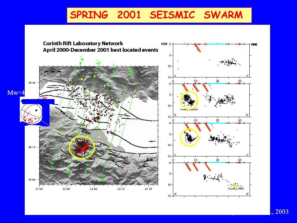 SPRING 2001 SEISMIC SWARM Lyon-Caen et al., 2003 Mw=4.2