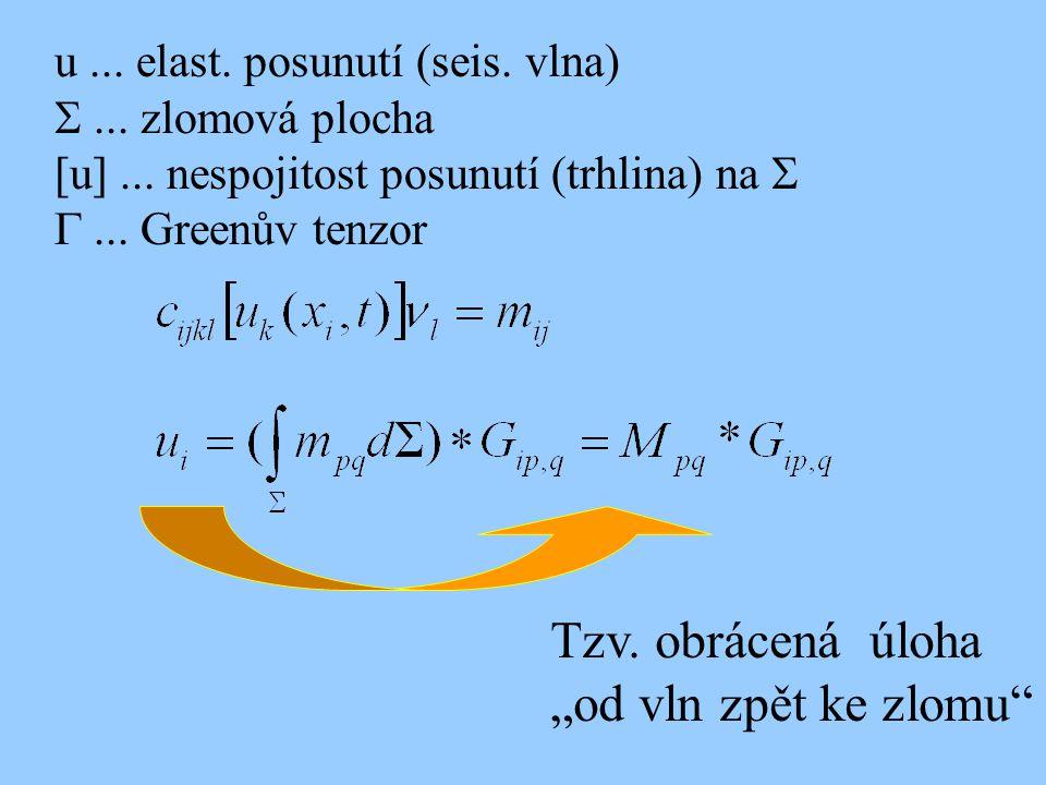 """u... elast. posunutí (seis. vlna)  zlomová plocha [u]... nespojitost posunutí (trhlina) na   Greenův tenzor Tzv. obrácená úloha """"od vln z"""