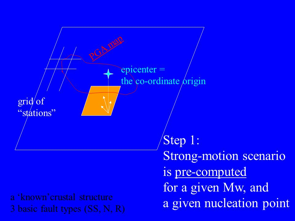 epicenter = the co-ordinate origin PGA map Step 1: Strong-motion scenario is pre-computed for a given Mw, and a given nucleation point grid of stations a 'known'crustal structure 3 basic fault types (SS, N, R)
