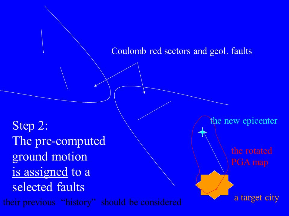 the new epicenter Coulomb red sectors and geol. faults a target city the rotated PGA map Step 2: The pre-computed ground motion is assigned to a selec