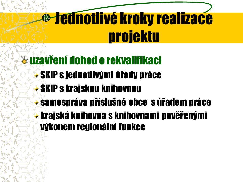 Jednotlivé kroky realizace projektu uzavření dohod o rekvalifikaci SKIP s jednotlivými úřady práce SKIP s krajskou knihovnou samospráva příslušné obce s úřadem práce krajská knihovna s knihovnami pověřenými výkonem regionální funkce