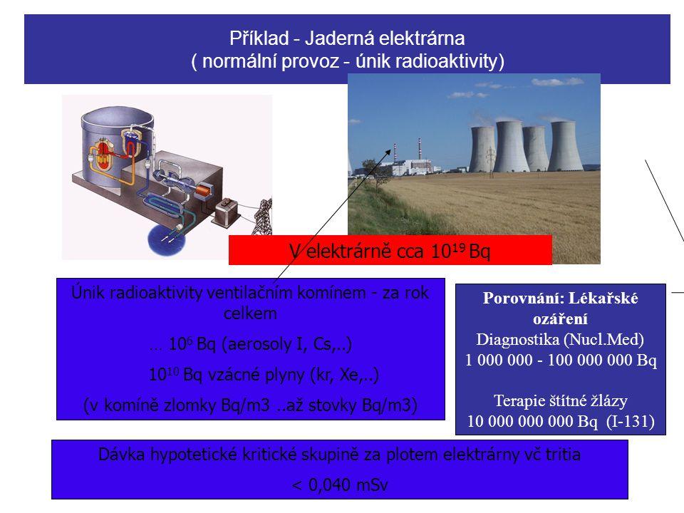 Příklad - Jaderná elektrárna ( normální provoz - únik radioaktivity) Únik radioaktivity ventilačním komínem - za rok celkem … 10 6 Bq (aerosoly I, Cs,..) 10 10 Bq vzácné plyny (kr, Xe,..) (v komíně zlomky Bq/m3..až stovky Bq/m3) V elektrárně cca 10 19 Bq Dávka hypotetické kritické skupině za plotem elektrárny vč tritia < 0,040 mSv Porovnání: Lékařské ozáření Diagnostika (Nucl.Med) 1 000 000 - 100 000 000 Bq Terapie štítné žlázy 10 000 000 000 Bq (I-131)