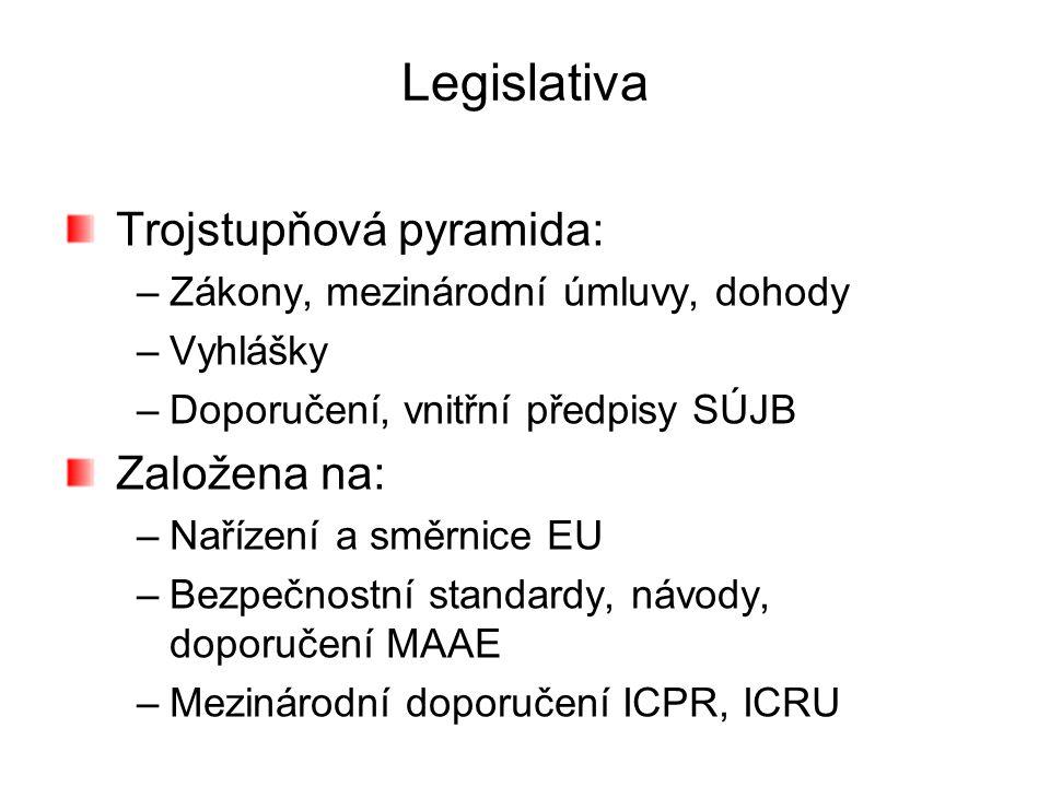 Legislativa Trojstupňová pyramida: –Zákony, mezinárodní úmluvy, dohody –Vyhlášky –Doporučení, vnitřní předpisy SÚJB Založena na: –Nařízení a směrnice EU –Bezpečnostní standardy, návody, doporučení MAAE –Mezinárodní doporučení ICPR, ICRU