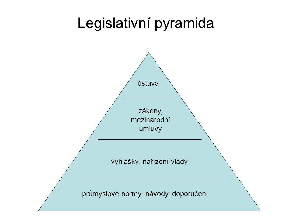 Legislativní pyramida zákony, mezinárodní úmluvy vyhlášky, nařízení vlády průmyslové normy, návody, doporučení ústava