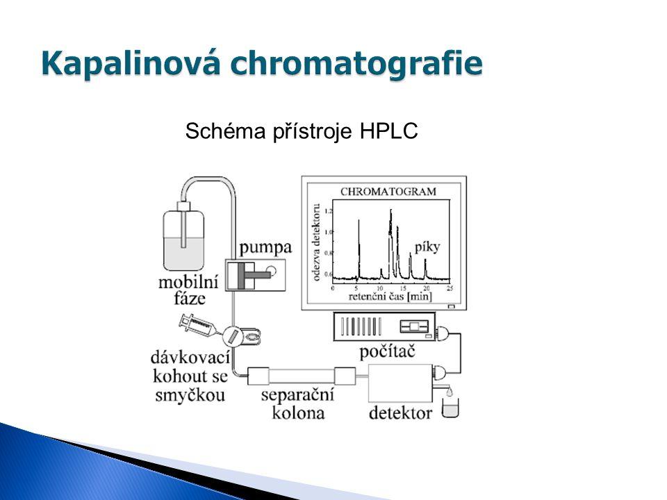 Schéma přístroje HPLC