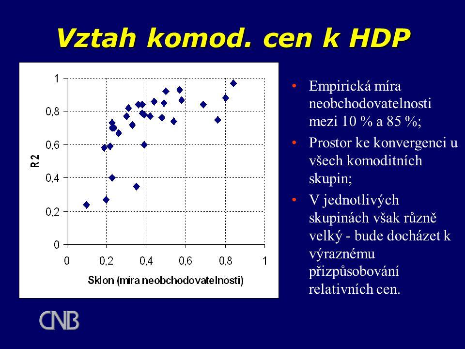 Vztah komod. cen k HDP Empirická míra neobchodovatelnosti mezi 10 % a 85 %; Prostor ke konvergenci u všech komoditních skupin; V jednotlivých skupinác