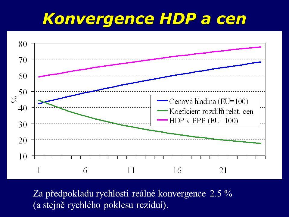 Konvergence HDP a cen Za předpokladu rychlosti reálné konvergence 2.5 % (a stejně rychlého poklesu reziduí).