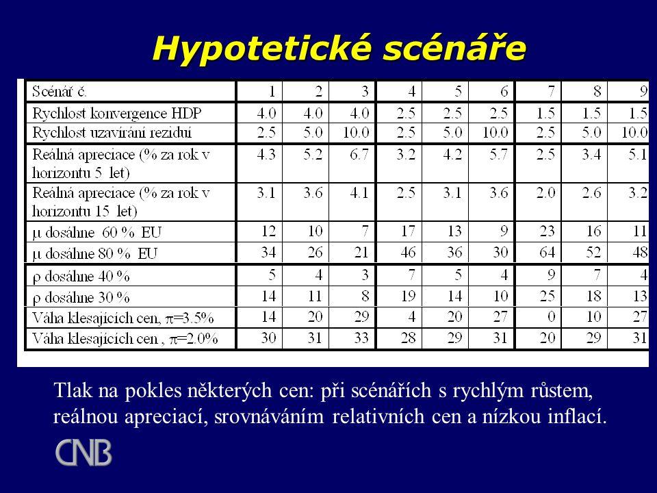Hypotetické scénáře Tlak na pokles některých cen: při scénářích s rychlým růstem, reálnou apreciací, srovnáváním relativních cen a nízkou inflací.