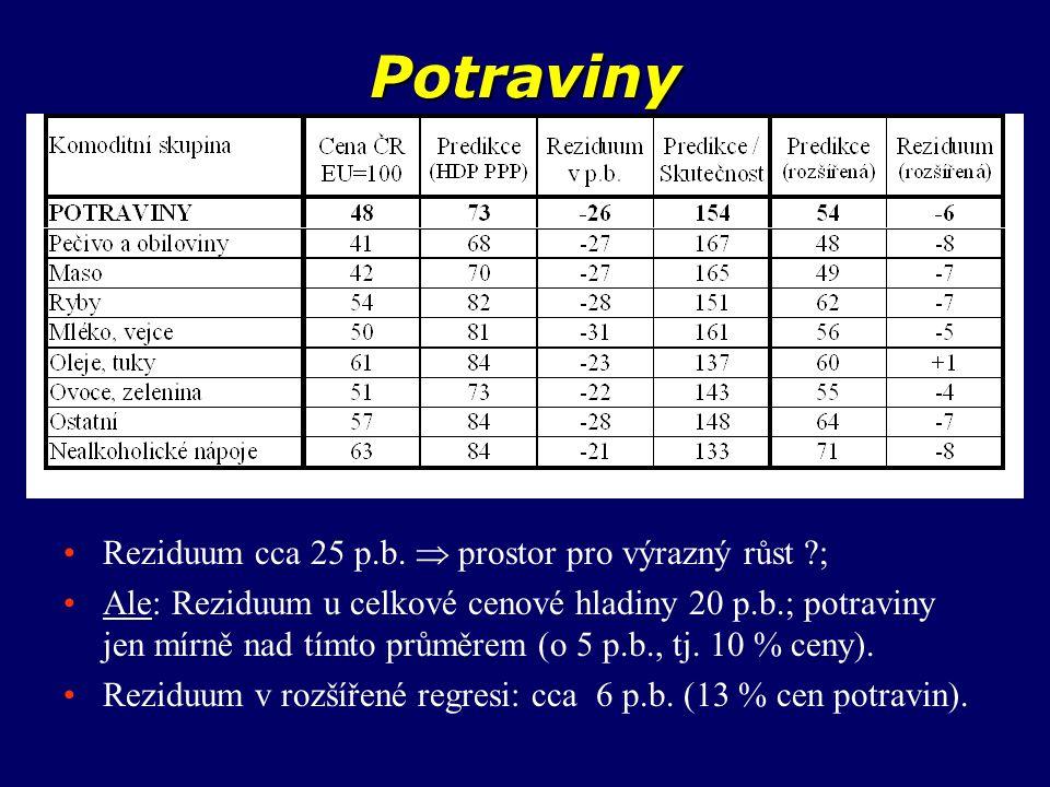 Potraviny Reziduum cca 25 p.b.  prostor pro výrazný r ů st ?; Ale: Reziduum u celkové cenové hladiny 20 p.b.; potraviny jen mírně nad tímto průměrem