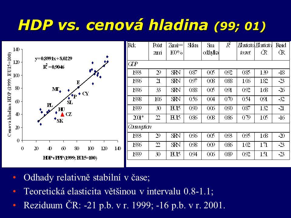 HDP vs. cenová hladina (99; 01) Odhady relativně stabilní v čase; Teoretická elasticita většinou v intervalu 0.8-1.1; Reziduum ČR: -21 p.b. v r. 1999;