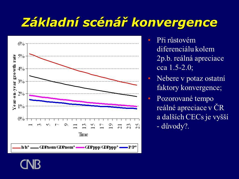 Základní scénář konvergence Při růstovém diferenciálu kolem 2p.b. reálná apreciace cca 1.5-2.0; Nebere v potaz ostatní faktory konvergence; Pozorované