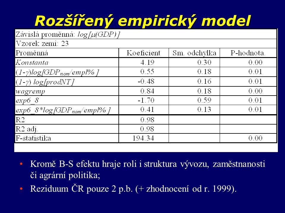 Rozšířený empirický model Kromě B-S efektu hraje roli i struktura vývozu, zaměstnanosti či agrární politika; Reziduum ČR pouze 2 p.b. (+ zhodnocení od