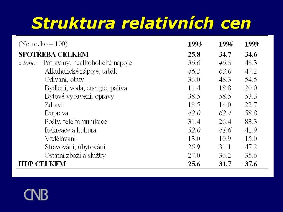 Struktura relativních cen