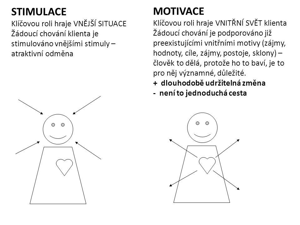 STIMULACE Klíčovou roli hraje VNĚJŠÍ SITUACE Žádoucí chování klienta je stimulováno vnějšími stimuly – atraktivní odměna MOTIVACE Klíčovou roli hraje