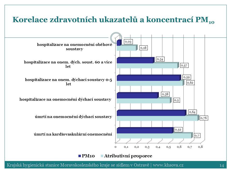 14Krajská hygienická stanice Moravskoslezského kraje se sídlem v Ostravě | www.khsova.cz Korelace zdravotních ukazatelů a koncentrací PM 10