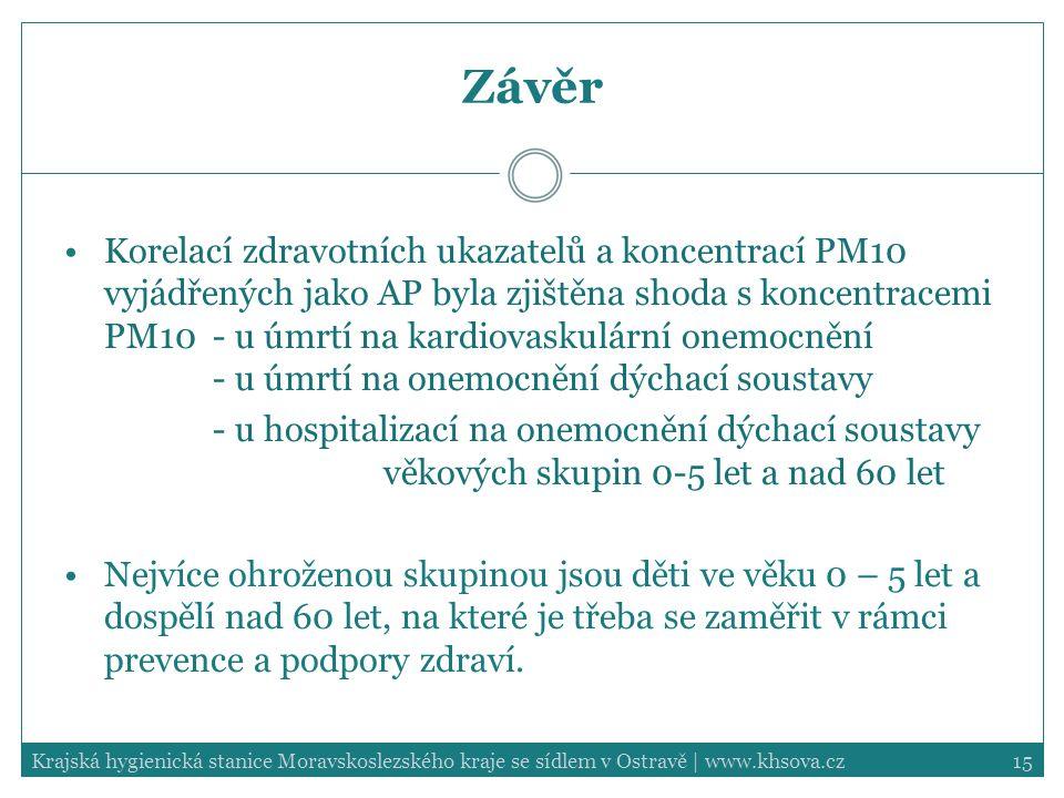 15Krajská hygienická stanice Moravskoslezského kraje se sídlem v Ostravě | www.khsova.cz Závěr Korelací zdravotních ukazatelů a koncentrací PM10 vyjádřených jako AP byla zjištěna shoda s koncentracemi PM10 - u úmrtí na kardiovaskulární onemocnění - u úmrtí na onemocnění dýchací soustavy - u hospitalizací na onemocnění dýchací soustavy věkových skupin 0-5 let a nad 60 let Nejvíce ohroženou skupinou jsou děti ve věku 0 – 5 let a dospělí nad 60 let, na které je třeba se zaměřit v rámci prevence a podpory zdraví.