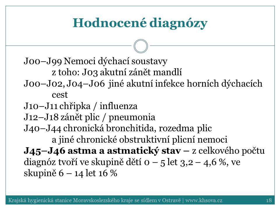 18Krajská hygienická stanice Moravskoslezského kraje se sídlem v Ostravě | www.khsova.cz Hodnocené diagnózy J00–J99 Nemoci dýchací soustavy z toho: J03 akutní zánět mandlí J00–J02, J04–J06 jiné akutní infekce horních dýchacích cest J10–J11 chřipka / influenza J12–J18 zánět plic / pneumonia J40–J44 chronická bronchitida, rozedma plic a jiné chronické obstruktivní plicní nemoci J45–J46 astma a astmatický stav – z celkového počtu diagnóz tvoří ve skupině dětí 0 – 5 let 3,2 – 4,6 %, ve skupině 6 – 14 let 16 %