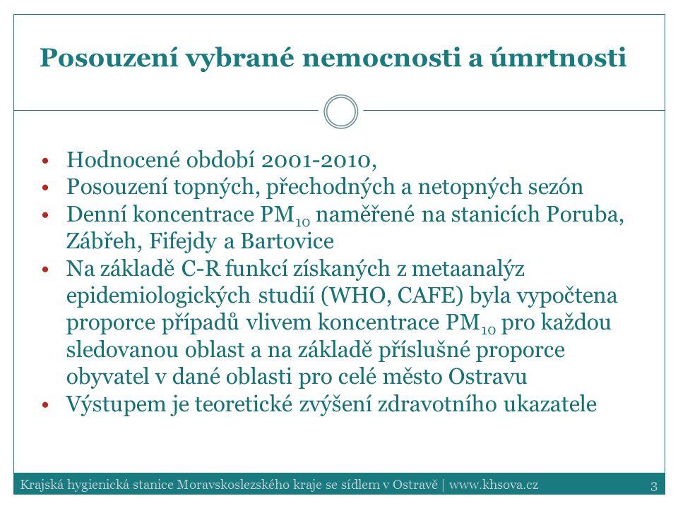 4Krajská hygienická stanice Moravskoslezského kraje se sídlem v Ostravě   www.khsova.cz Posouzení vybrané nemocnosti a úmrtnosti Ze sledovaných zdravotních ukazatelů jsou znečištěním ovzduší nejvíce ovlivněny respirační potíže dětí (LRS), kde atributivní proporce případů dosahuje v topných sezónách až 17,8 %, ale i v netopných sezónách se pohybuje na maximální hodnotě AP 7,2 %.