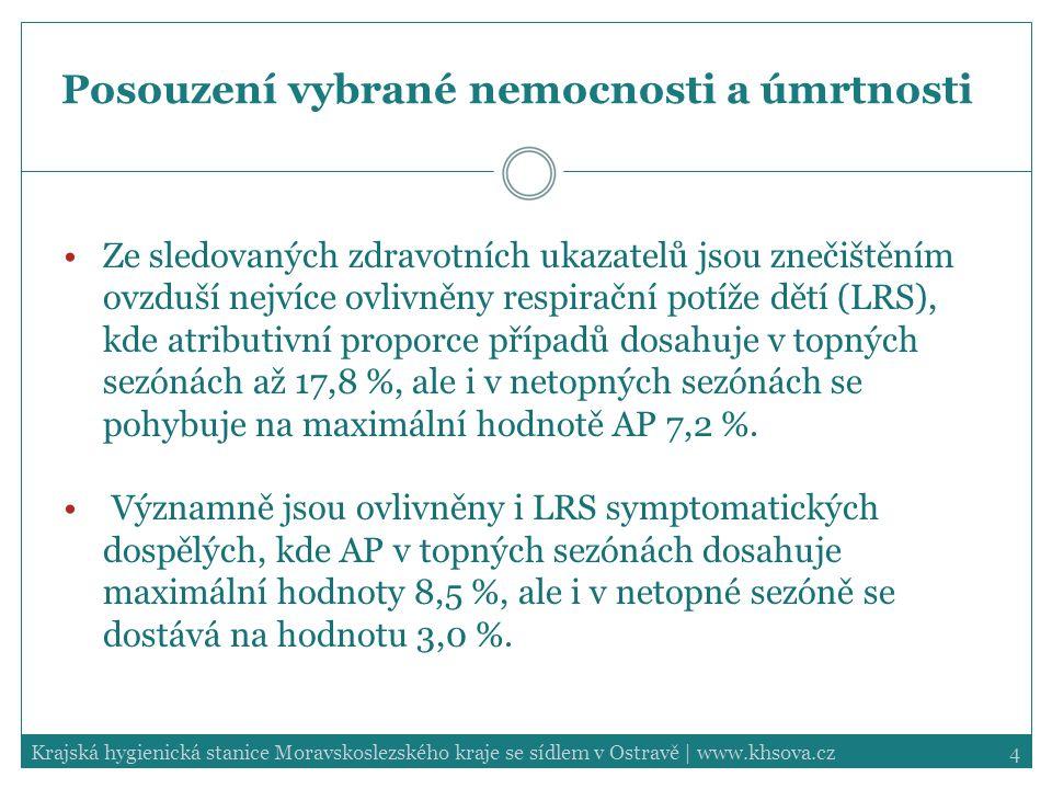 4Krajská hygienická stanice Moravskoslezského kraje se sídlem v Ostravě | www.khsova.cz Posouzení vybrané nemocnosti a úmrtnosti Ze sledovaných zdravotních ukazatelů jsou znečištěním ovzduší nejvíce ovlivněny respirační potíže dětí (LRS), kde atributivní proporce případů dosahuje v topných sezónách až 17,8 %, ale i v netopných sezónách se pohybuje na maximální hodnotě AP 7,2 %.