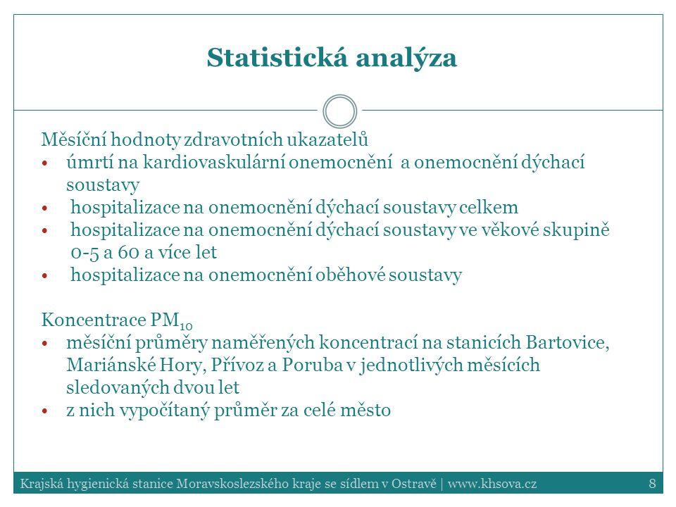 9Krajská hygienická stanice Moravskoslezského kraje se sídlem v Ostravě   www.khsova.cz Statistická analýza Metodika Pro korelace měsíčních průměrů PM 10 a zdravotních ukazatelů použit Pearsonův korelační koeficient (r) Expozice obyvatel zpřesněna užitím metodiky atributivních proporcí (AP) – vychází z denních koncentrací PM 10 a počtu obyvatel každé ze sledovaných oblastí Statistické testy byly hodnoceny na hladině významnosti 5 %.