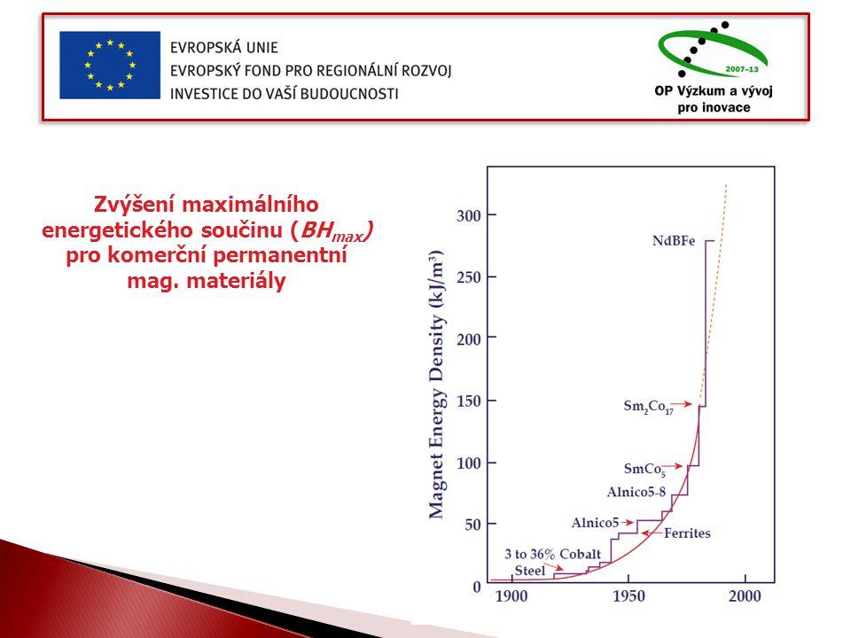 Zvýšení maximálního energetického součinu (BH max ) pro komerční permanentní mag. materiály