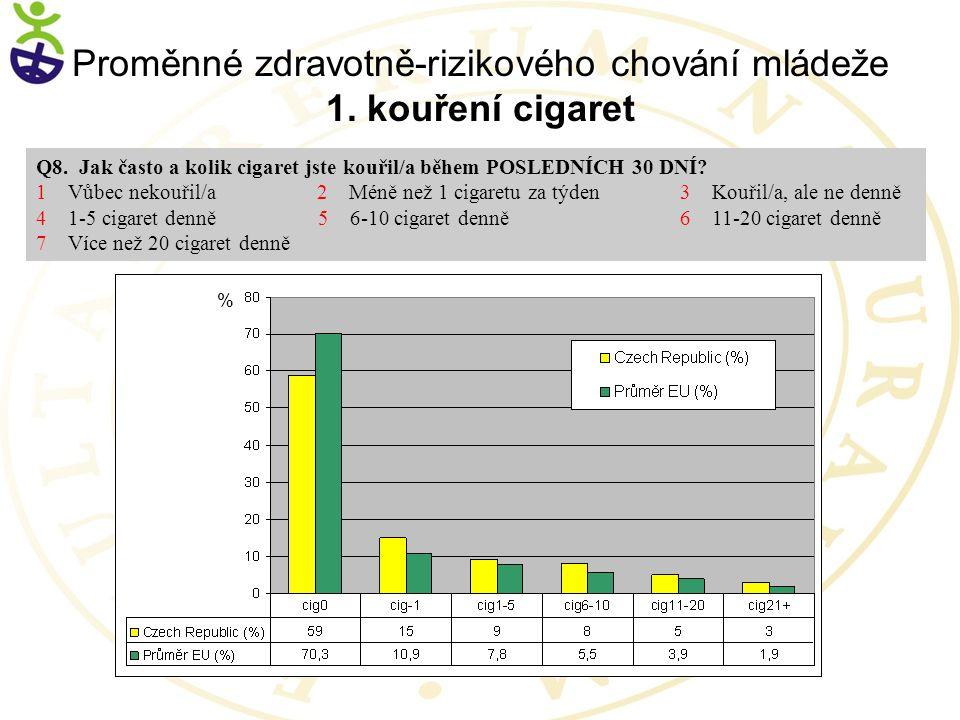 % Q8.Jak často a kolik cigaret jste kouřil/a během POSLEDNÍCH 30 DNÍ.