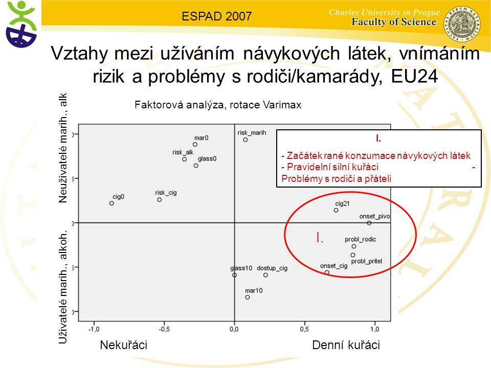 Vztahy mezi užíváním návykových látek, vnímáním rizik a problémy s rodiči/kamarády, EU24 I.