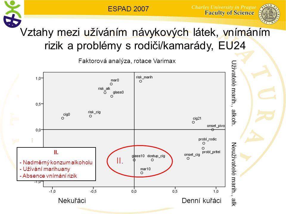Vztahy mezi užíváním návykových látek, vnímáním rizik a problémy s rodiči/kamarády, EU24 II.