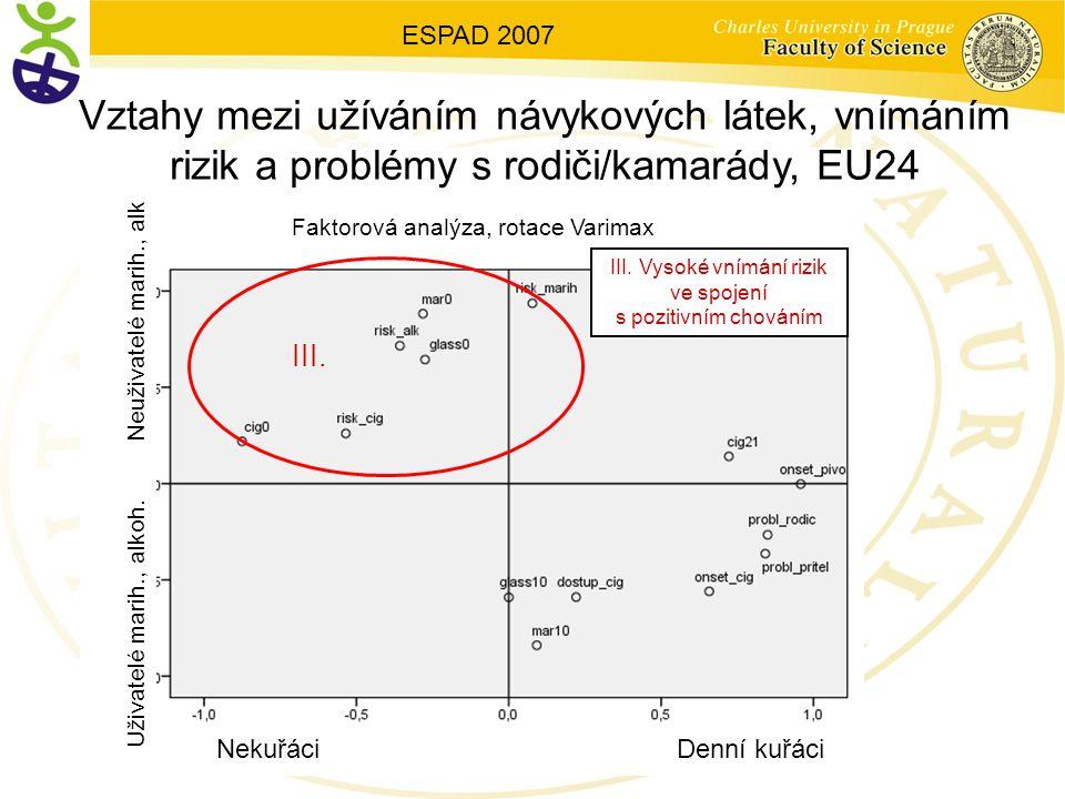 Vztahy mezi užíváním návykových látek, vnímáním rizik a problémy s rodiči/kamarády, EU24 III.