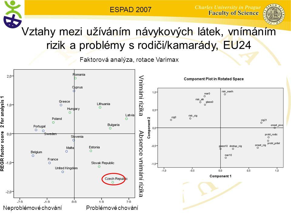 Vztahy mezi užíváním návykových látek, vnímáním rizik a problémy s rodiči/kamarády, EU24 ESPAD 2007 Faktorová analýza, rotace Varimax Neproblémové chování Problémové chování Vnímání rizika Absence vnímání rizika