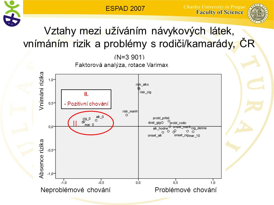 II. - Pozitivní chování Vztahy mezi užíváním návykových látek, vnímáním rizik a problémy s rodiči/kamarády, ČR II. ESPAD 2007 (N=3 901) Faktorová anal