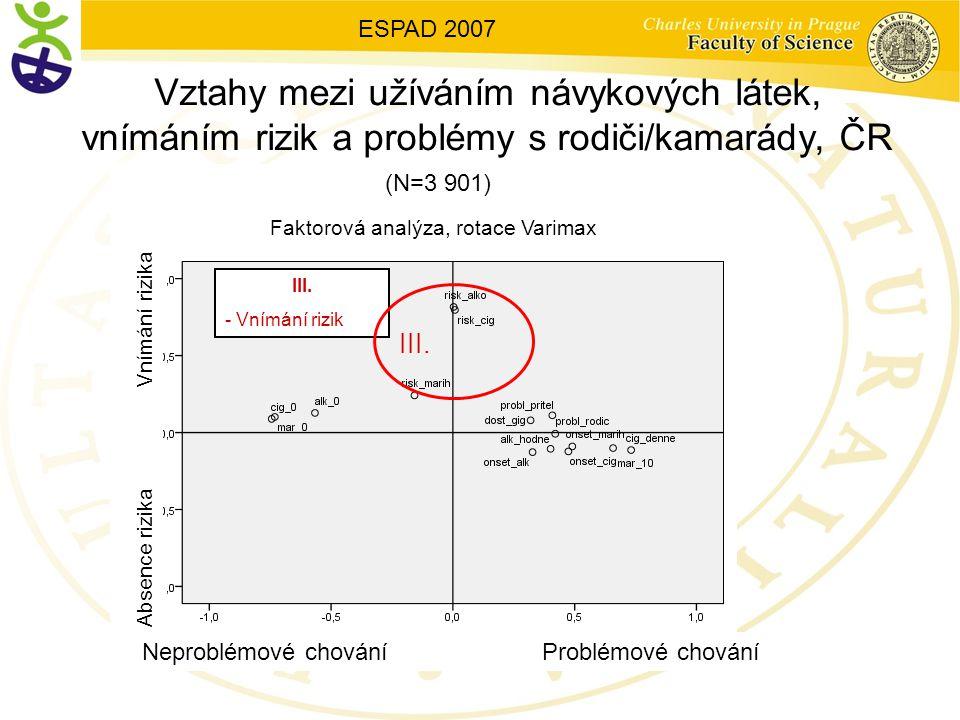 III. - Vnímání rizik Vztahy mezi užíváním návykových látek, vnímáním rizik a problémy s rodiči/kamarády, ČR III. ESPAD 2007 (N=3 901) Faktorová analýz