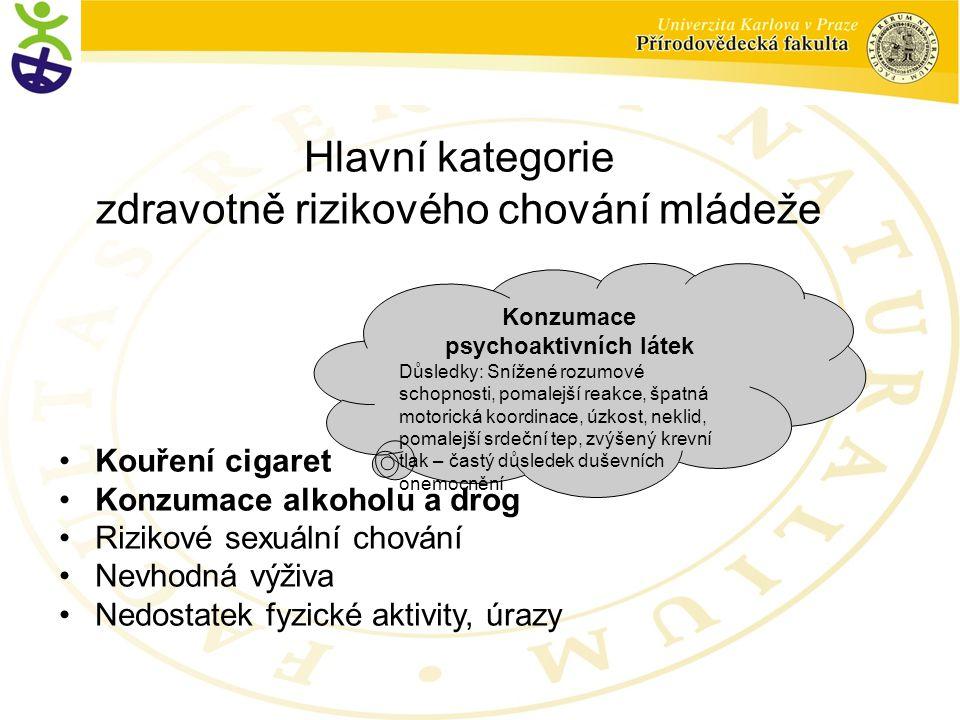 Hlavní kategorie zdravotně rizikového chování mládeže Kouření cigaret Konzumace alkoholu a drog Rizikové sexuální chování Nevhodná výživa Nedostatek fyzické aktivity, úrazy Konzumace psychoaktivních látek Důsledky: Snížené rozumové schopnosti, pomalejší reakce, špatná motorická koordinace, úzkost, neklid, pomalejší srdeční tep, zvýšený krevní tlak – častý důsledek duševních onemocnění