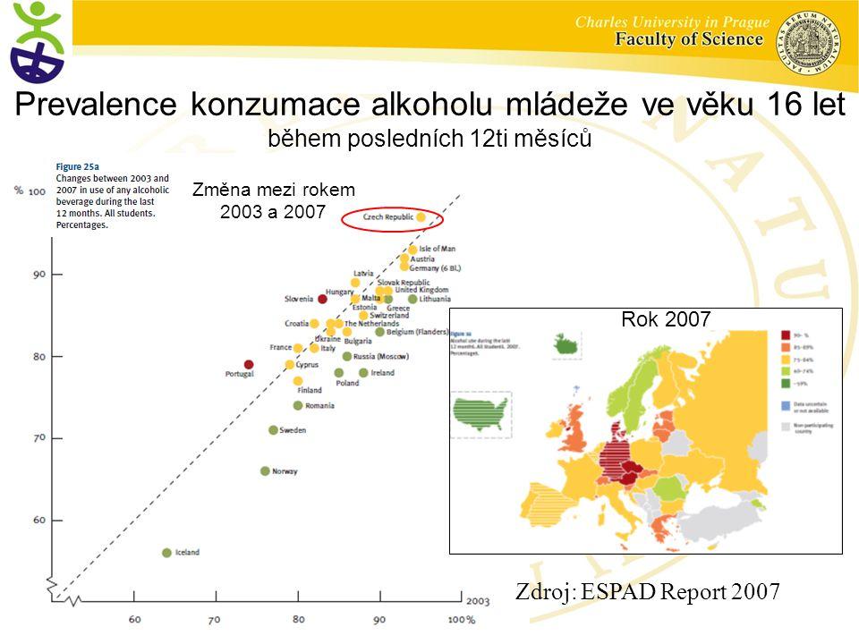 Zdroj: ESPAD Report 2007 Prevalence konzumace alkoholu mládeže ve věku 16 let během posledních 12ti měsíců Změna mezi rokem 2003 a 2007 Rok 2007